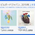 Billboard Japan Releases Its 2019 Mid-Year Charts